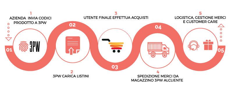3PW Commerce la piattaforma per vendere su Amazon